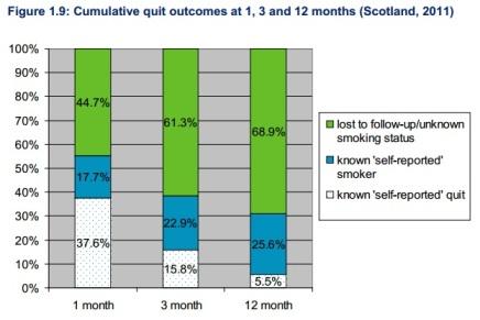 graph of smoking cessation statistics in Scotland