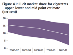 graph of illicit cigarette market 2006/7 to 2010/11 showing decline from around 15% to 10% during this period